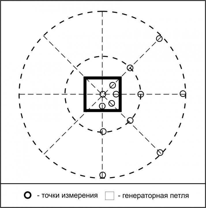 Зондирование становлением поля (ЗСБ)