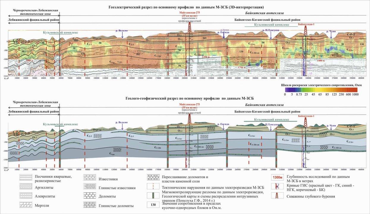 Геофизические работы в помощь региональным геологическим исследованиям