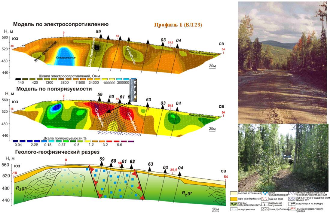 Использование электротомографии ВП 2D при поисках и оценке золото-сульфидных объектов